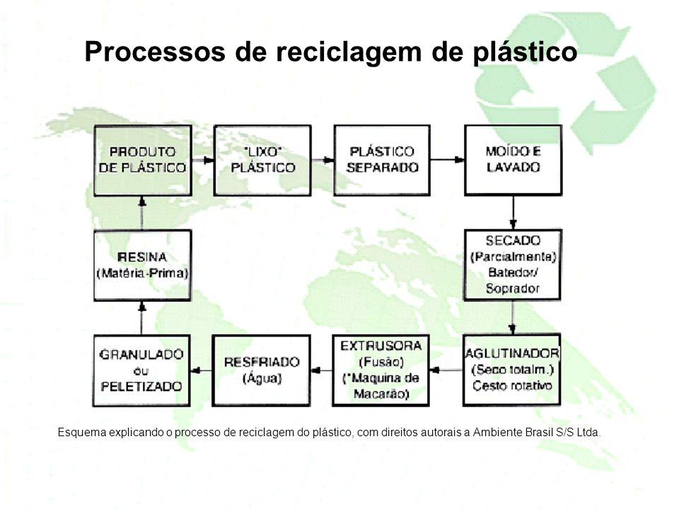 Processos de reciclagem de plástico