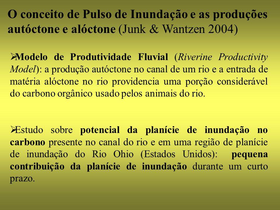 O conceito de Pulso de Inundação e as produções autóctone e alóctone (Junk & Wantzen 2004)