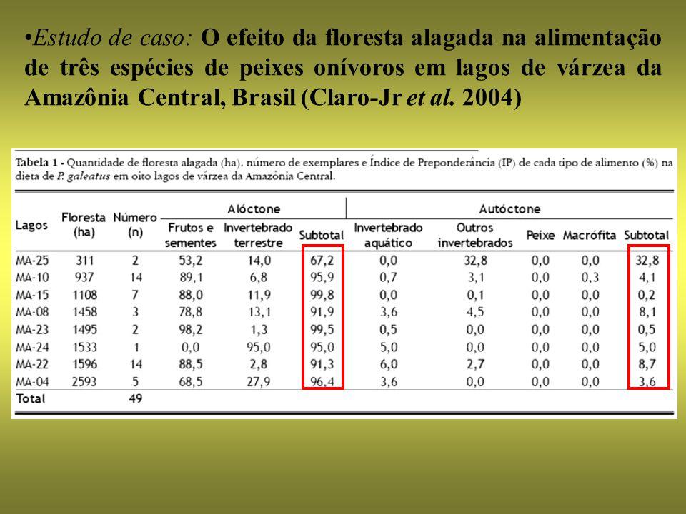 Estudo de caso: O efeito da floresta alagada na alimentação de três espécies de peixes onívoros em lagos de várzea da Amazônia Central, Brasil (Claro-Jr et al.