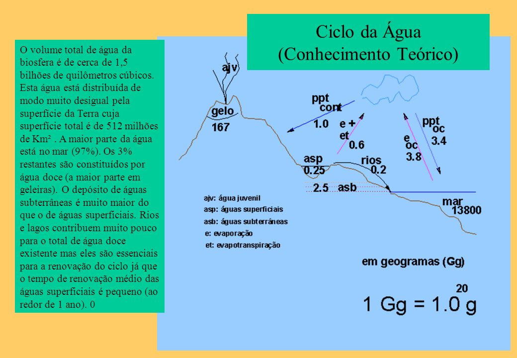 Ciclo da Água (Conhecimento Teórico)