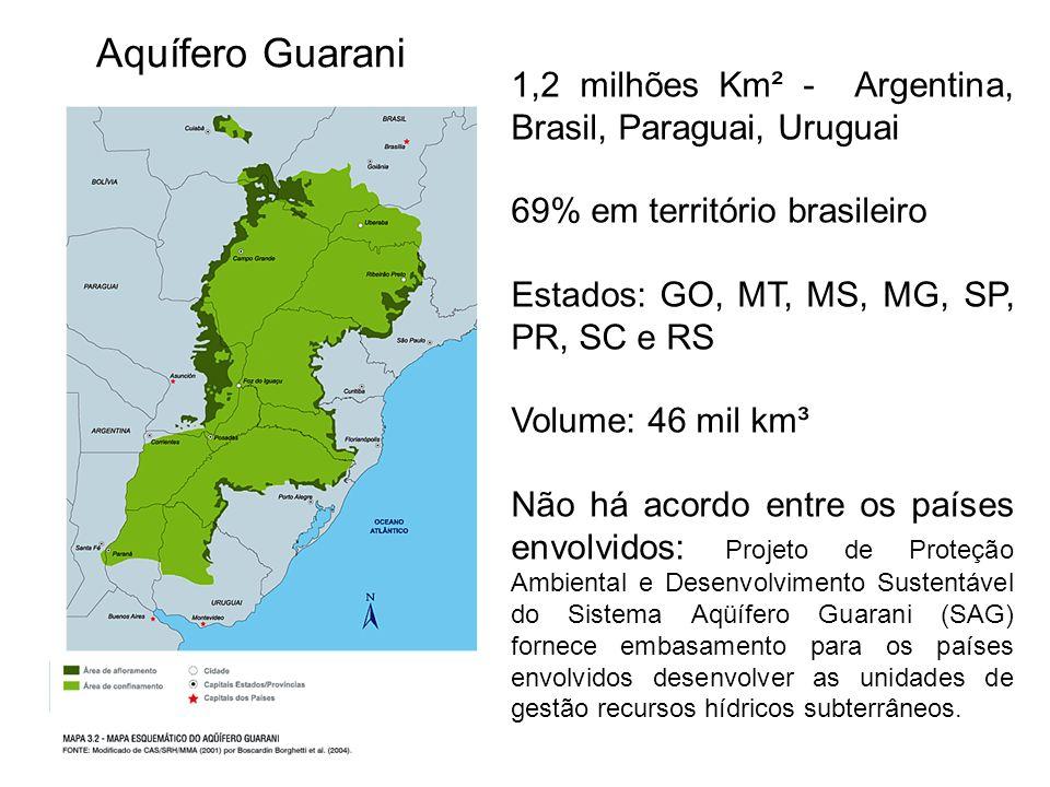 Aquífero Guarani1,2 milhões Km² - Argentina, Brasil, Paraguai, Uruguai. 69% em território brasileiro.