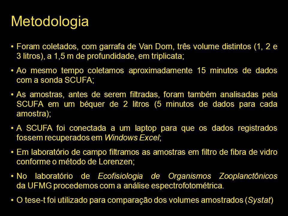 Metodologia Foram coletados, com garrafa de Van Dorn, três volume distintos (1, 2 e 3 litros), a 1,5 m de profundidade, em triplicata;