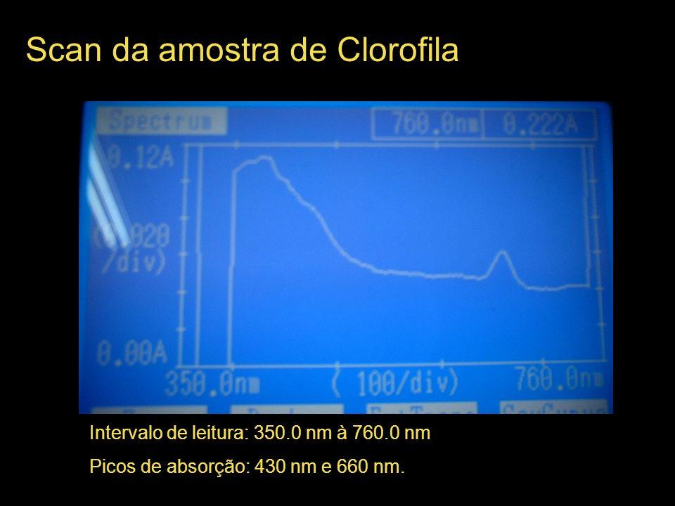 Scan da amostra de Clorofila