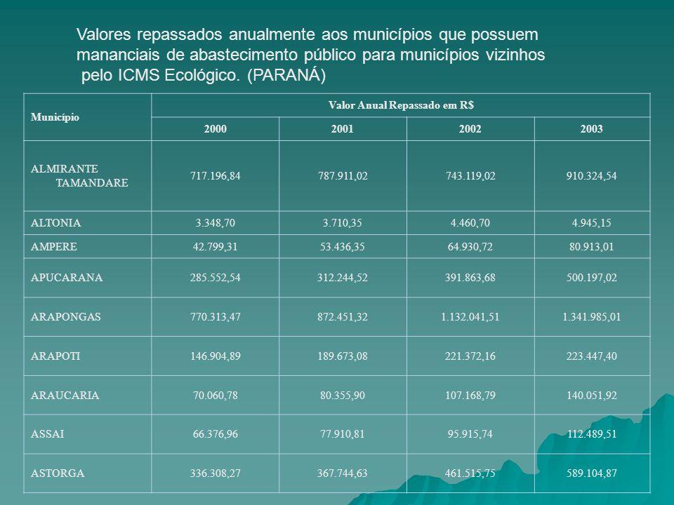 Valor Anual Repassado em R$