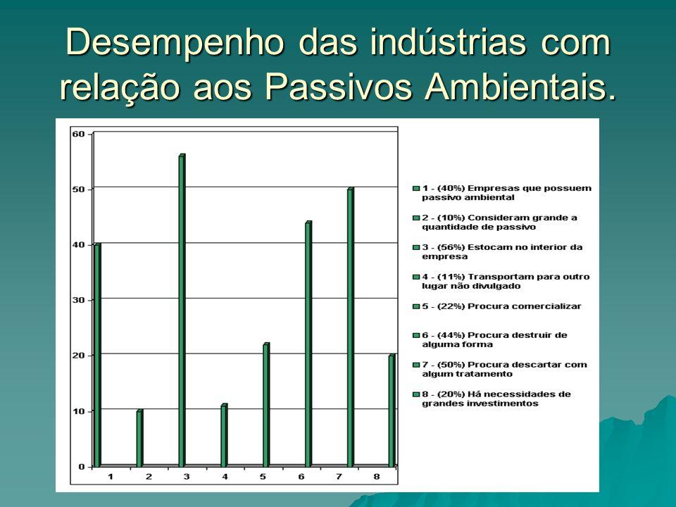 Desempenho das indústrias com relação aos Passivos Ambientais.