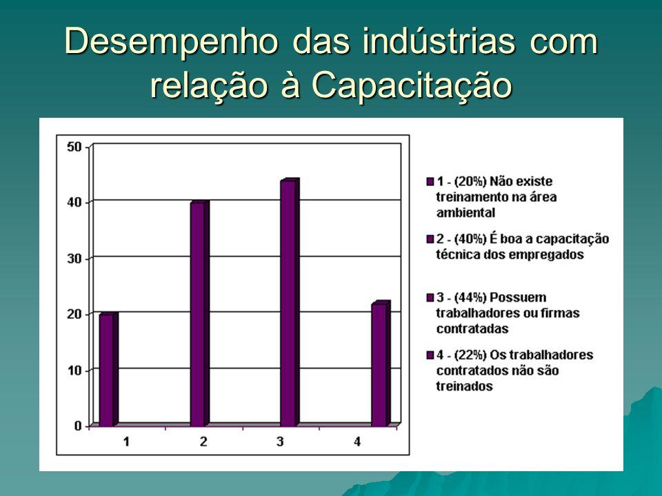 Desempenho das indústrias com relação à Capacitação