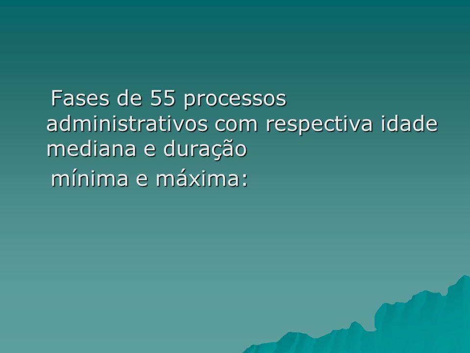 Fases de 55 processos administrativos com respectiva idade mediana e duração