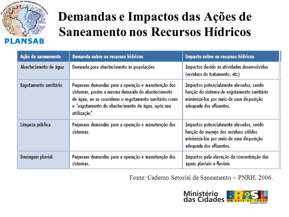 Demandas e Impactos das Ações de Saneamento nos Recursos Hídricos