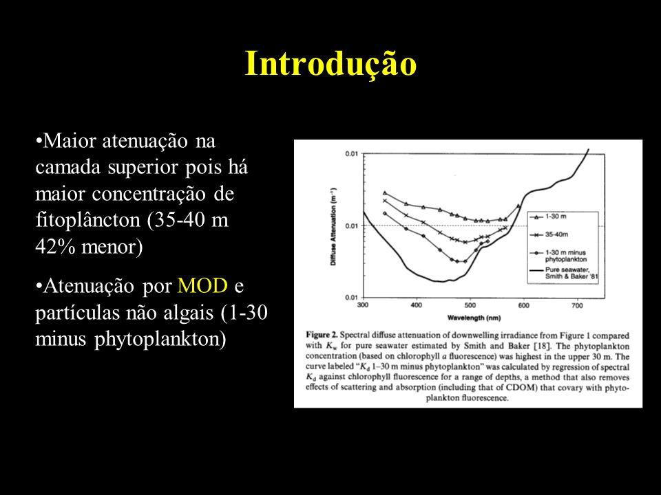 Introdução Maior atenuação na camada superior pois há maior concentração de fitoplâncton (35-40 m 42% menor)