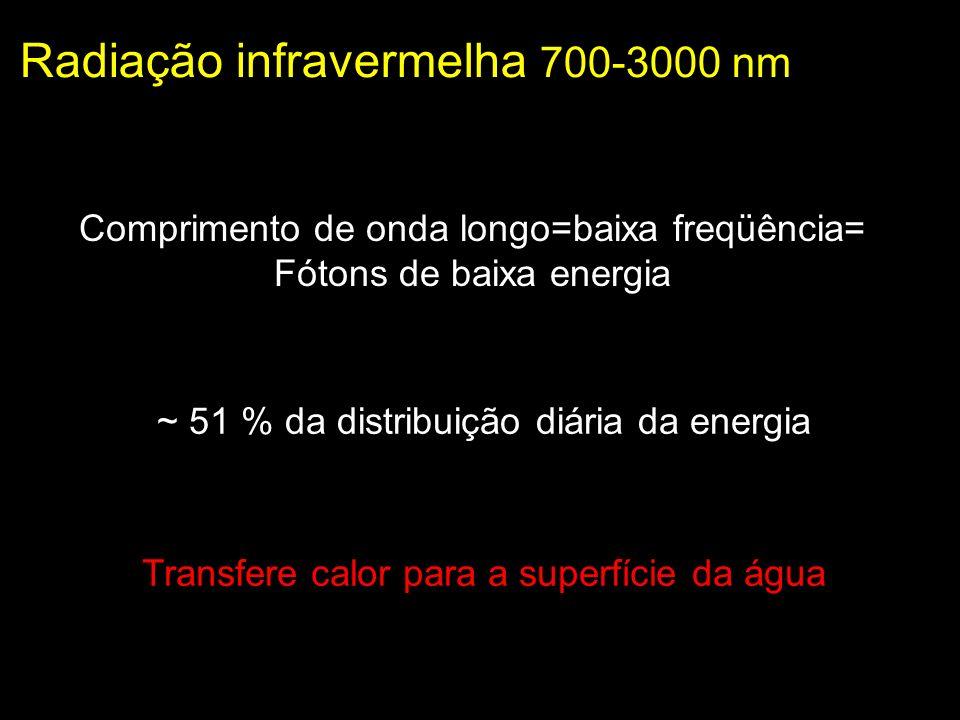 Radiação infravermelha 700-3000 nm