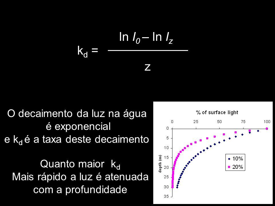 ln I0 – ln Iz kd = z O decaimento da luz na água é exponencial
