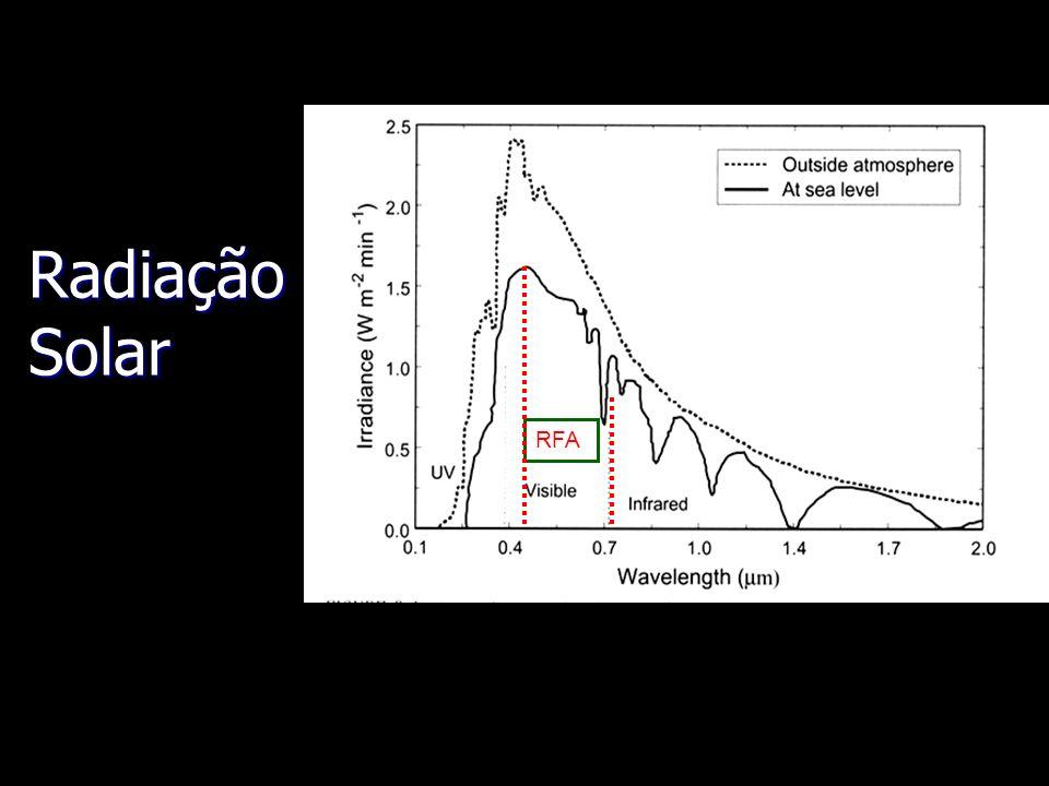 Radiação Solar RFA.