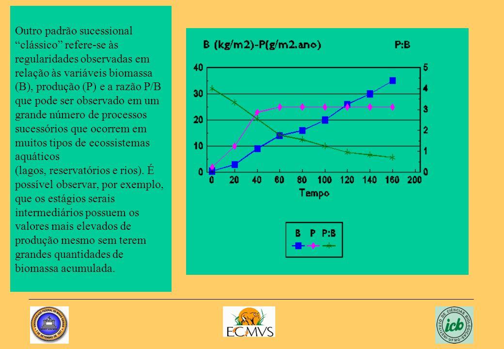 Outro padrão sucessional clássico refere-se às regularidades observadas em relação às variáveis biomassa (B), produção (P) e a razão P/B que pode ser observado em um grande número de processos sucessórios que ocorrem em muitos tipos de ecossistemas aquáticos (lagos, reservatórios e rios).