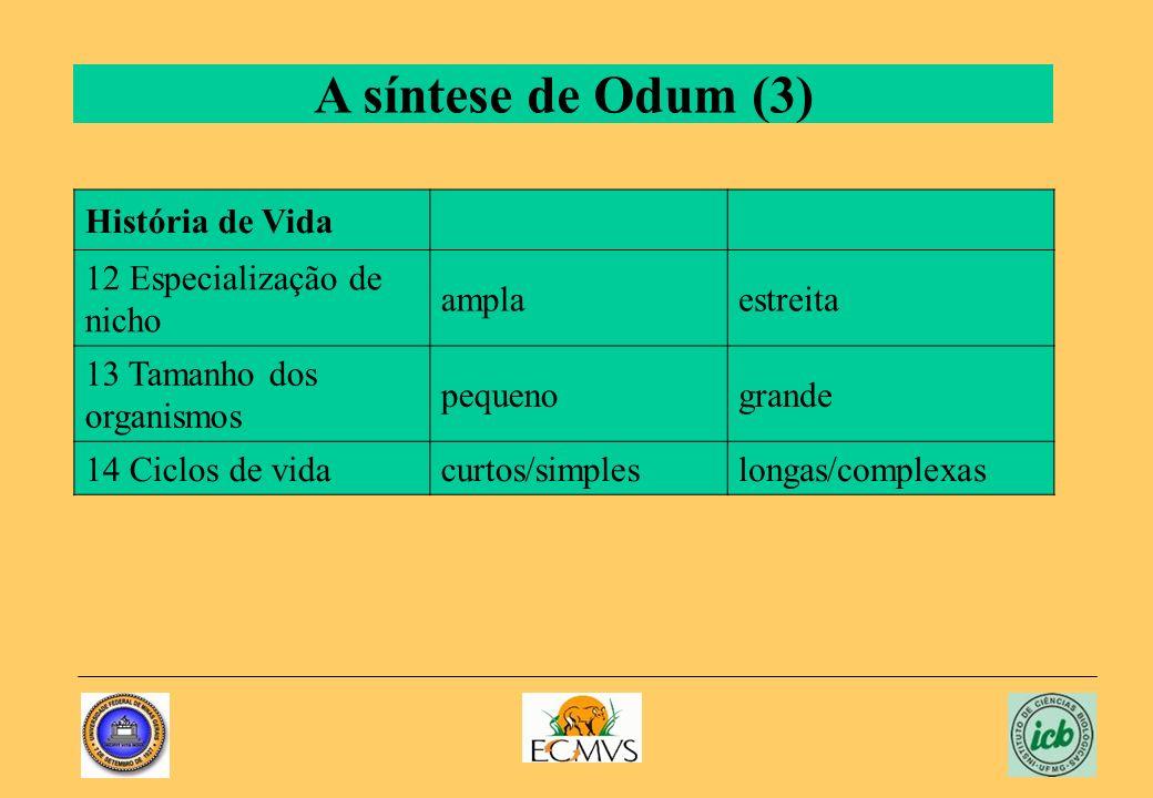 A síntese de Odum (3) História de Vida 12 Especialização de nicho