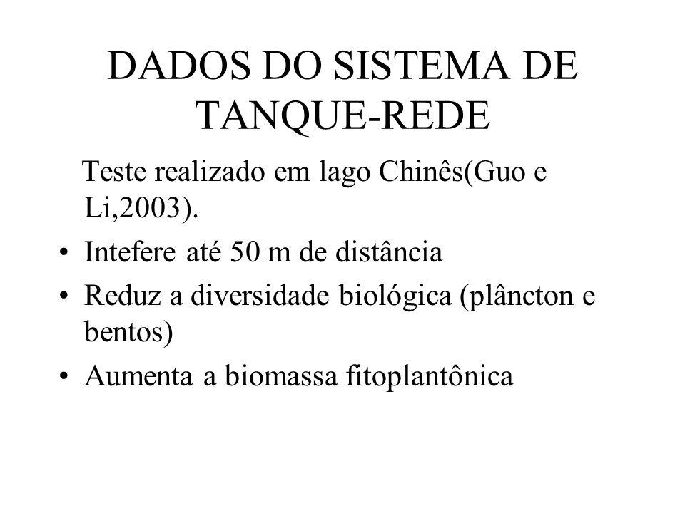 DADOS DO SISTEMA DE TANQUE-REDE