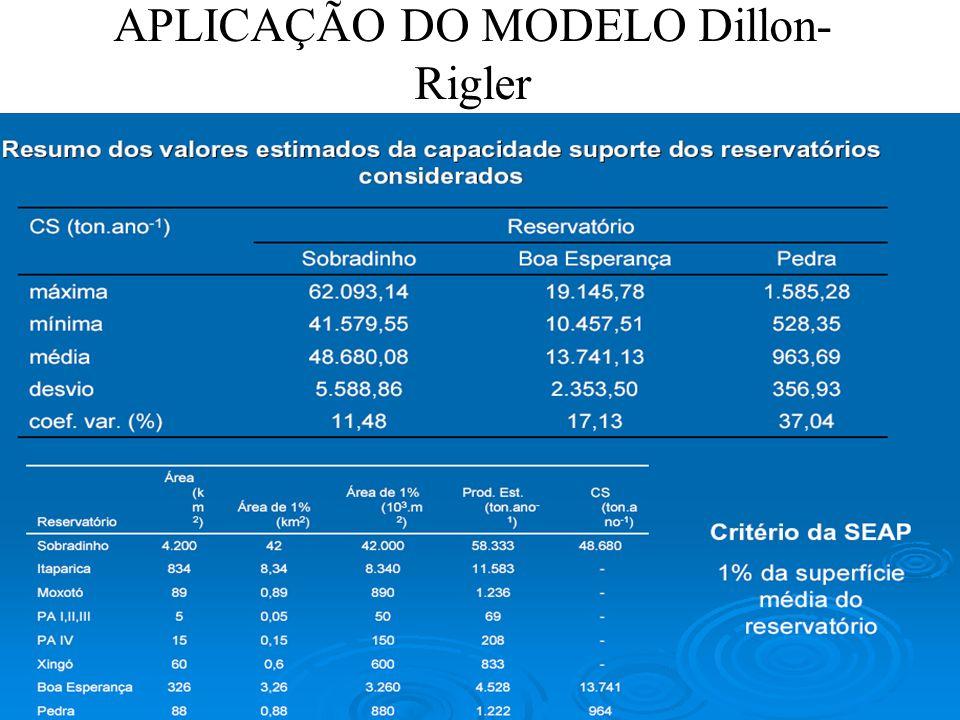 APLICAÇÃO DO MODELO Dillon-Rigler