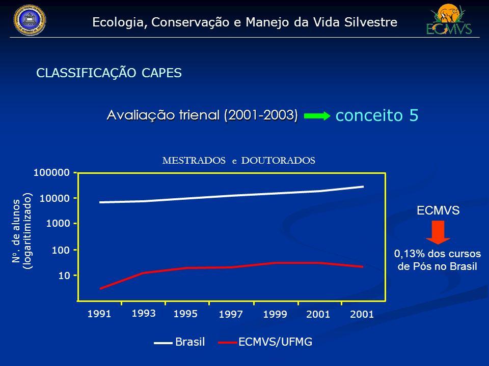 conceito 5 Avaliação trienal (2001-2003)