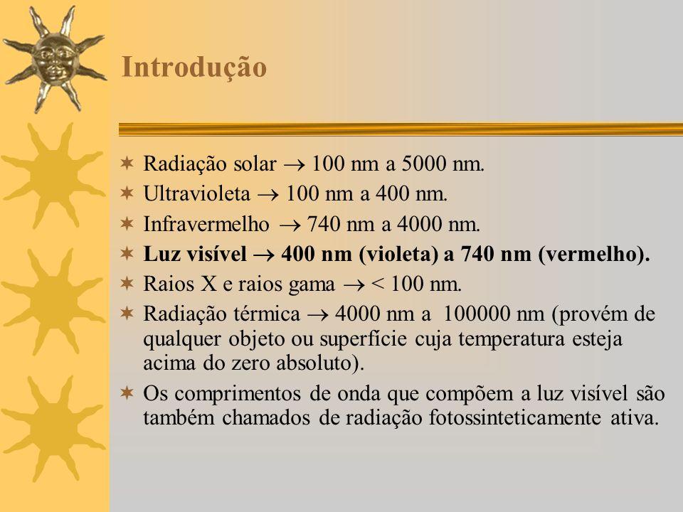 Introdução Radiação solar  100 nm a 5000 nm.