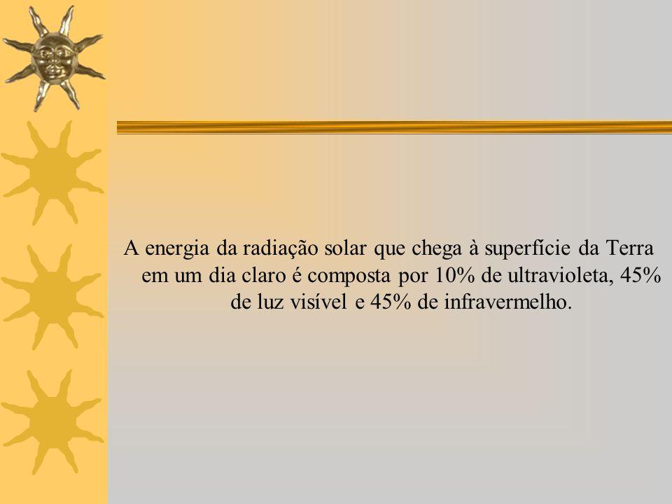A energia da radiação solar que chega à superfície da Terra em um dia claro é composta por 10% de ultravioleta, 45% de luz visível e 45% de infravermelho.