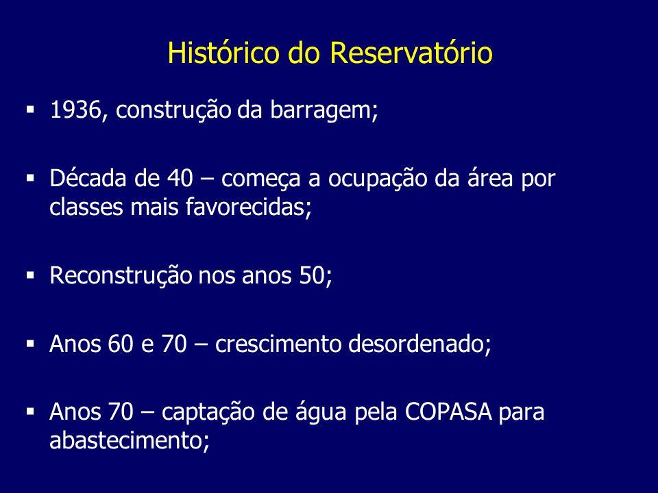 Histórico do Reservatório