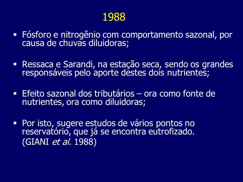 1988 Fósforo e nitrogênio com comportamento sazonal, por causa de chuvas diluidoras;