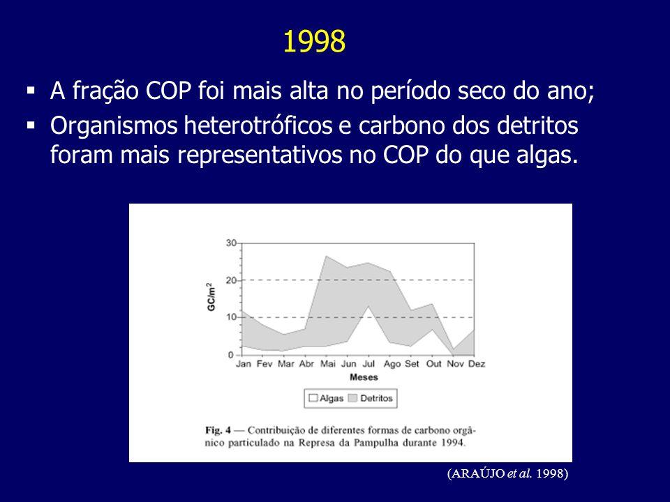 1998 A fração COP foi mais alta no período seco do ano;