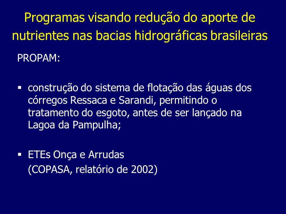 Programas visando redução do aporte de nutrientes nas bacias hidrográficas brasileiras
