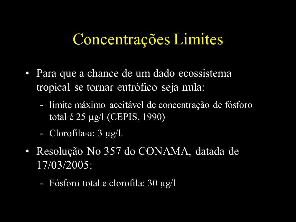 Concentrações Limites