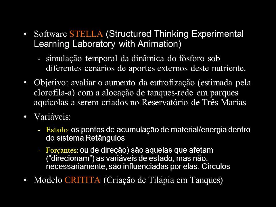 Modelo CRITITA (Criação de Tilápia em Tanques)