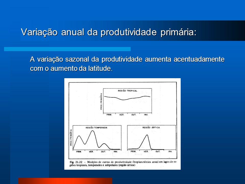 Variação anual da produtividade primária: