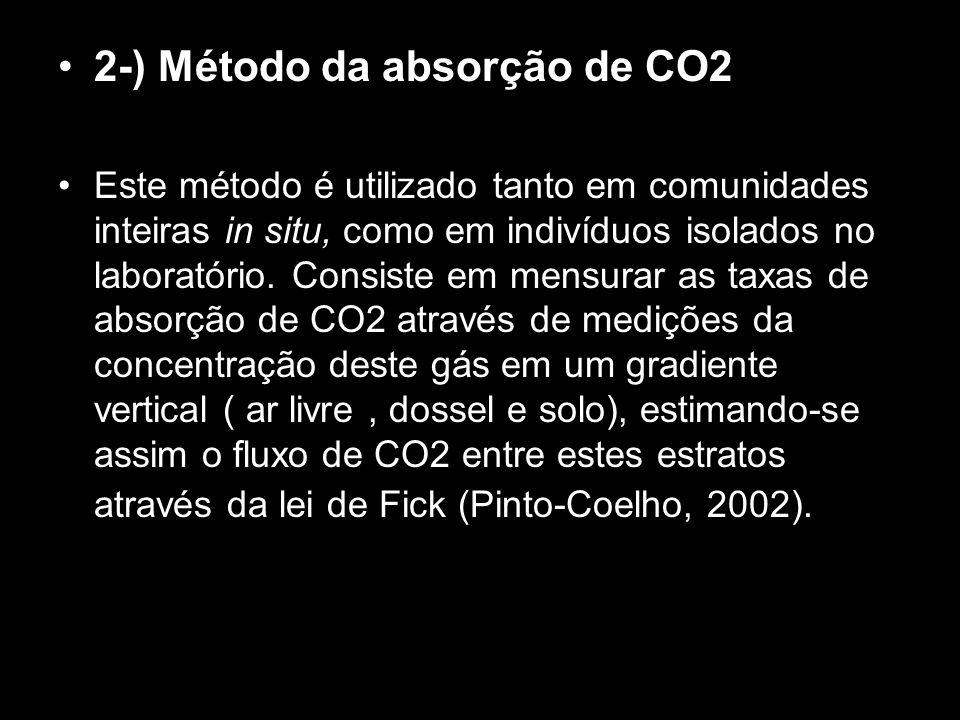 2-) Método da absorção de CO2