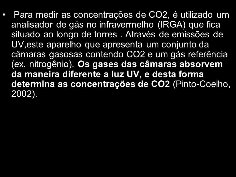 Para medir as concentrações de CO2, é utilizado um analisador de gás no infravermelho (IRGA) que fica situado ao longo de torres .