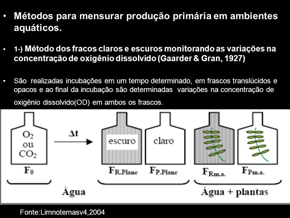 Métodos para mensurar produção primária em ambientes aquáticos.