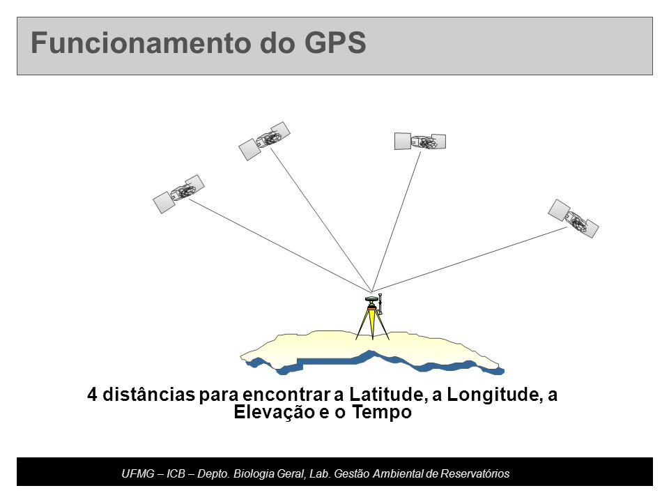 Funcionamento do GPS 4 distâncias para encontrar a Latitude, a Longitude, a Elevação e o Tempo