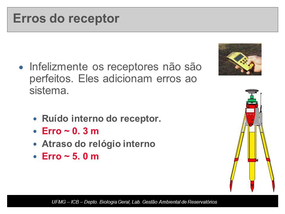 Erros do receptorInfelizmente os receptores não são perfeitos. Eles adicionam erros ao sistema. Ruído interno do receptor.