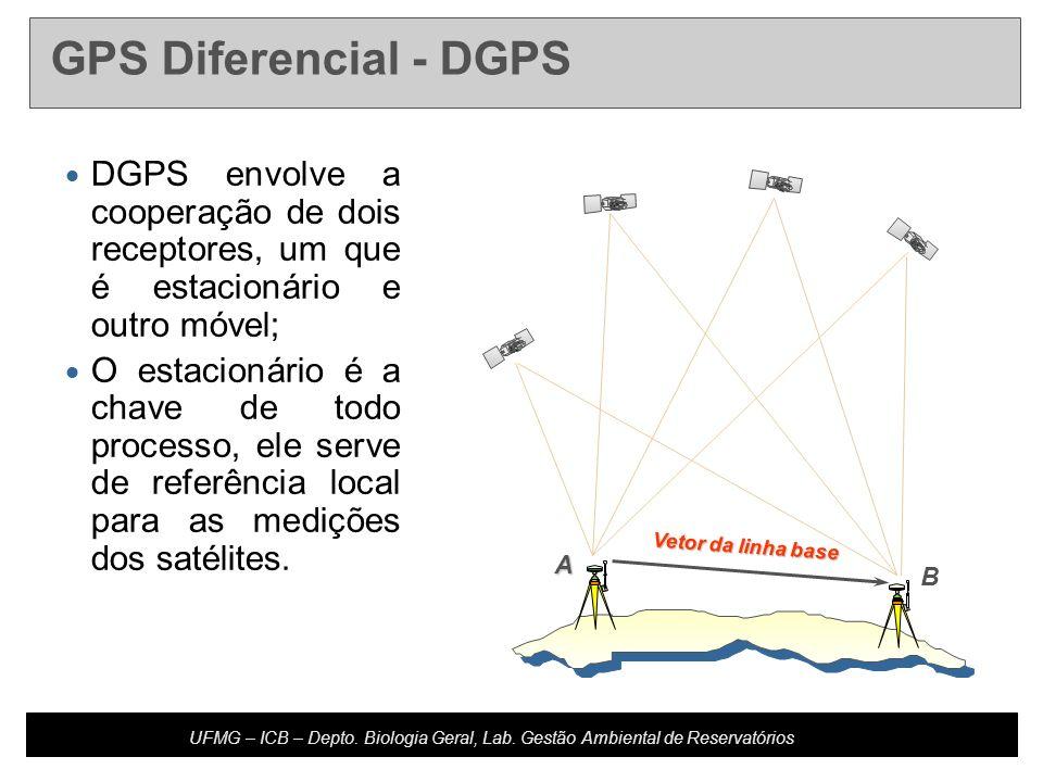 GPS Diferencial - DGPS DGPS envolve a cooperação de dois receptores, um que é estacionário e outro móvel;