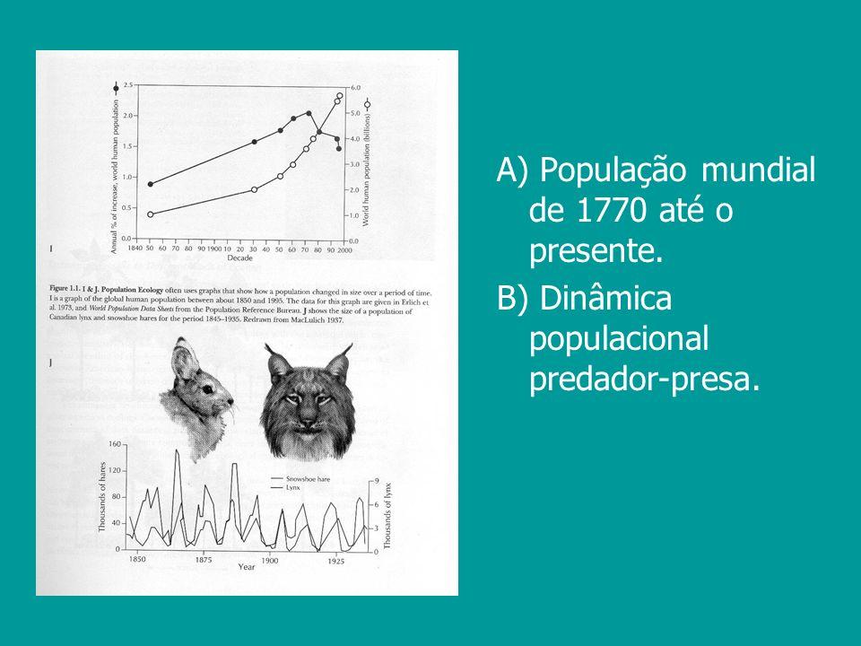 A) População mundial de 1770 até o presente.