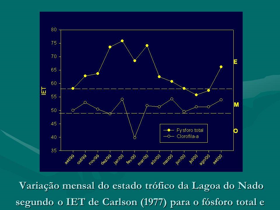 Variação mensal do estado trófico da Lagoa do Nado segundo o IET de Carlson (1977) para o fósforo total e clorofila-a.