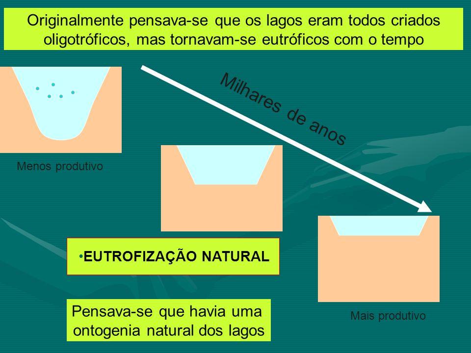 Originalmente pensava-se que os lagos eram todos criados oligotróficos, mas tornavam-se eutróficos com o tempo
