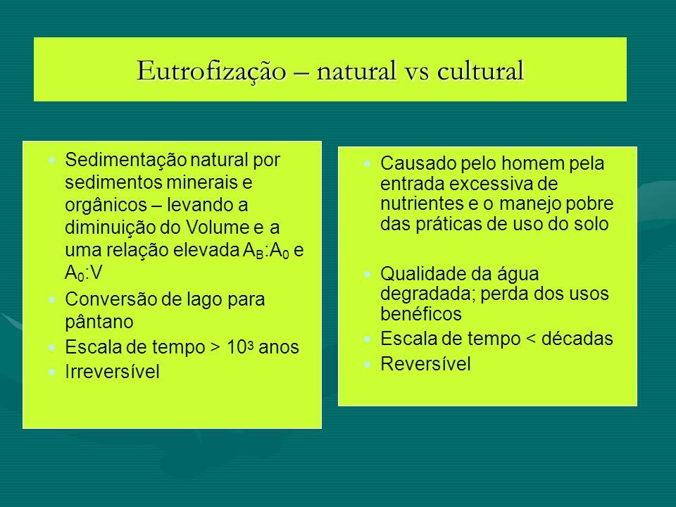 Eutrofização – natural vs cultural