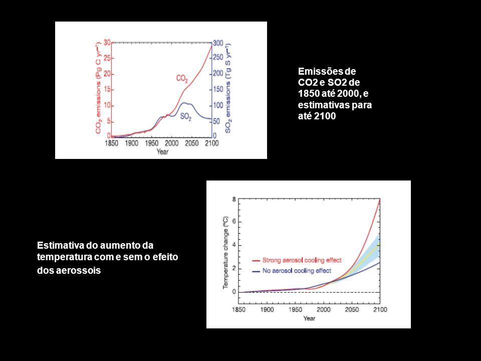 Emissões de CO2 e SO2 de 1850 até 2000, e estimativas para até 2100