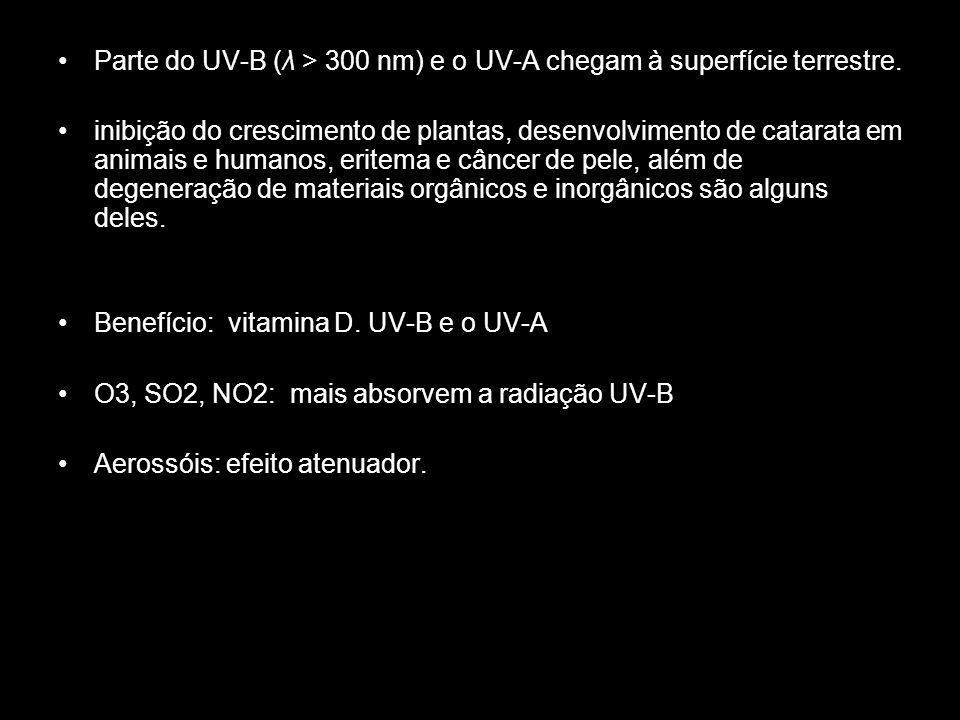 Parte do UV-B (λ > 300 nm) e o UV-A chegam à superfície terrestre.