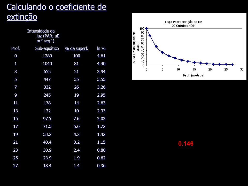 Calculando o coeficiente de extinção