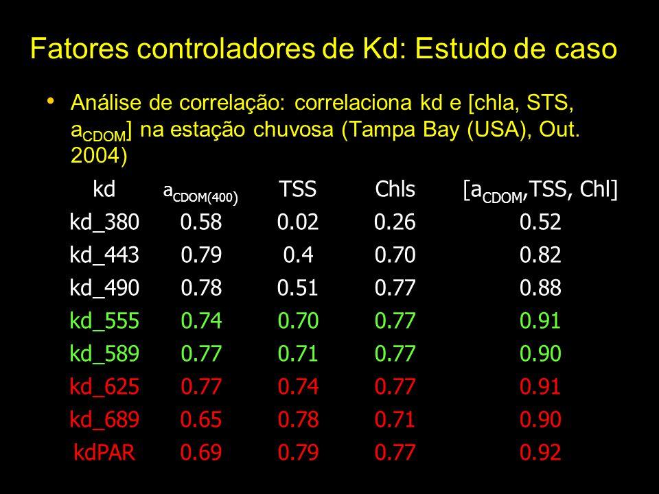 Fatores controladores de Kd: Estudo de caso