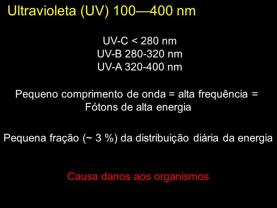 Ultravioleta (UV) 100—400 nm UV-C < 280 nm UV-B 280-320 nm