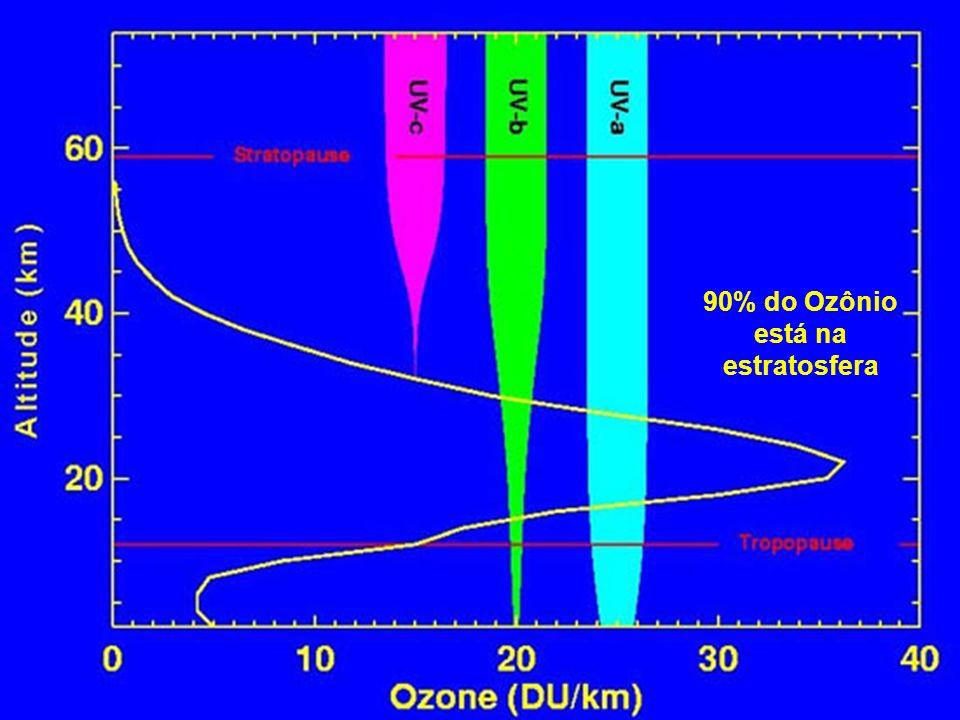 90% do Ozônio está na estratosfera