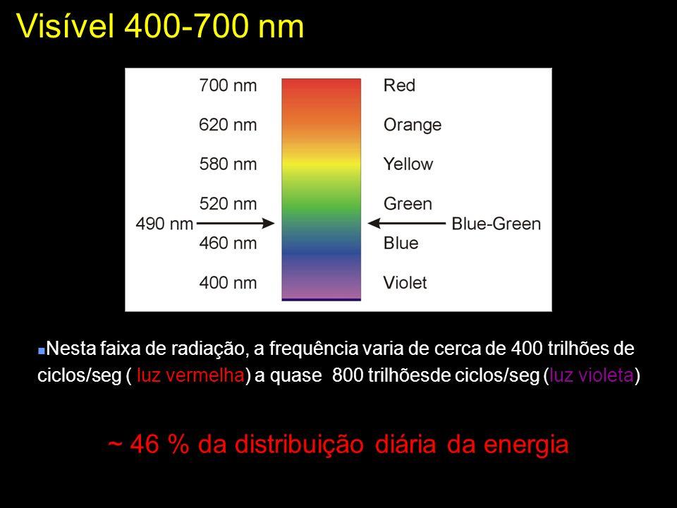 Visível 400-700 nm Radiação fotossintéticamente ativa RFA