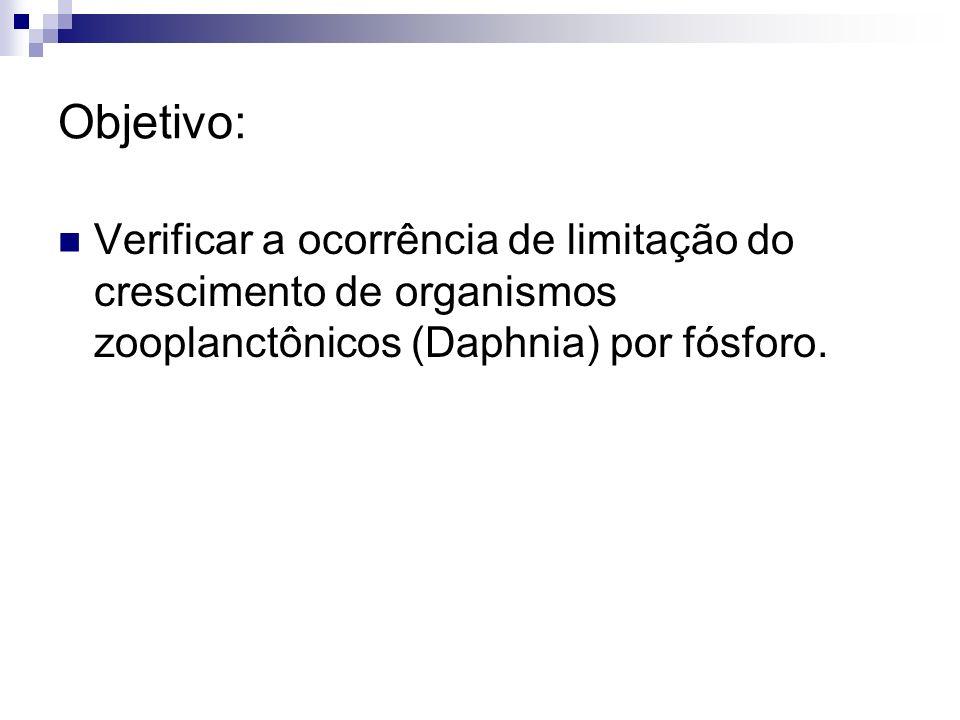 Objetivo: Verificar a ocorrência de limitação do crescimento de organismos zooplanctônicos (Daphnia) por fósforo.