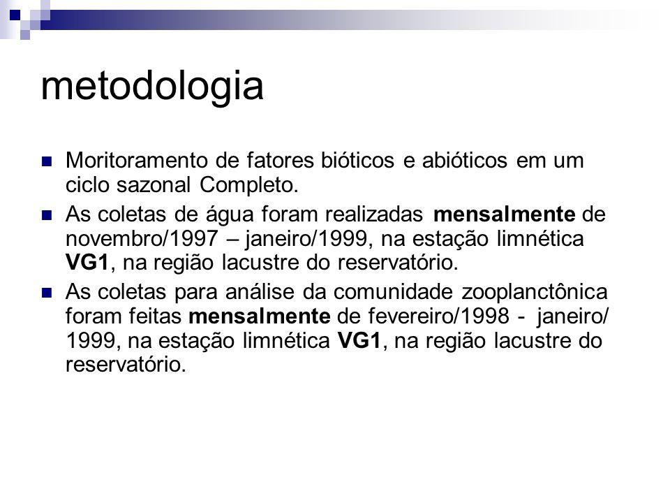 metodologia Moritoramento de fatores bióticos e abióticos em um ciclo sazonal Completo.
