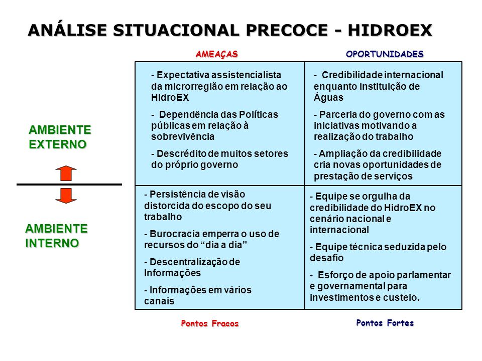 ANÁLISE SITUACIONAL PRECOCE - HIDROEX